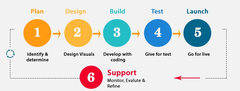 app development process by arka