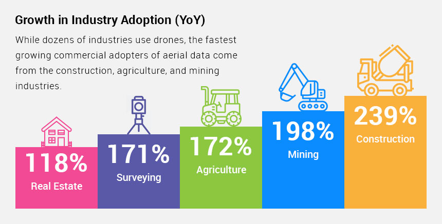 growth in industry through drones