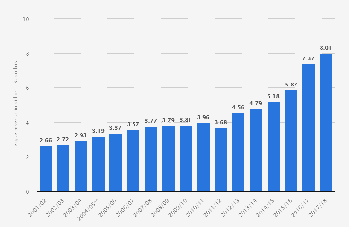 NBA Revenue 2001-2018