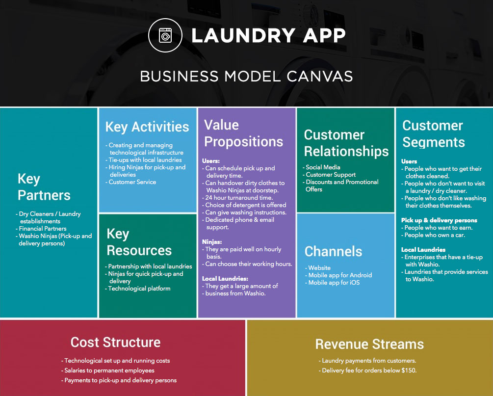 Laundry Mobile app development