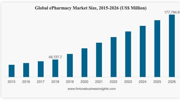 Pharmacy-global-market