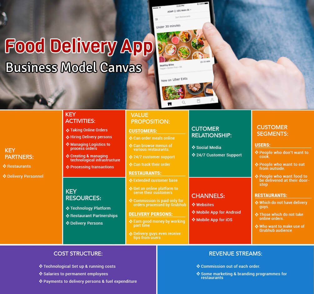 food delivery app business model
