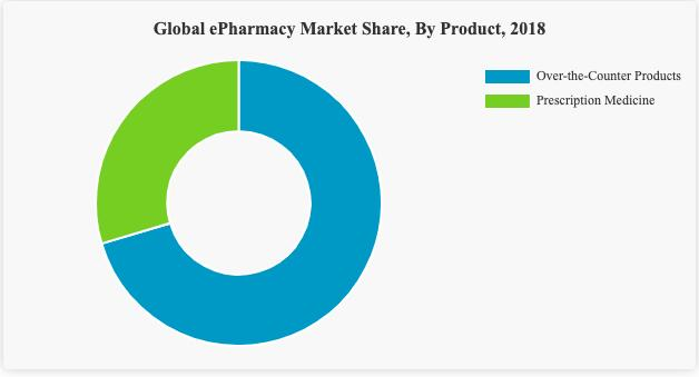 global-e-pharmacy-market-share