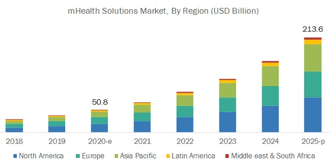 mhealth-apps-and-solutions-market