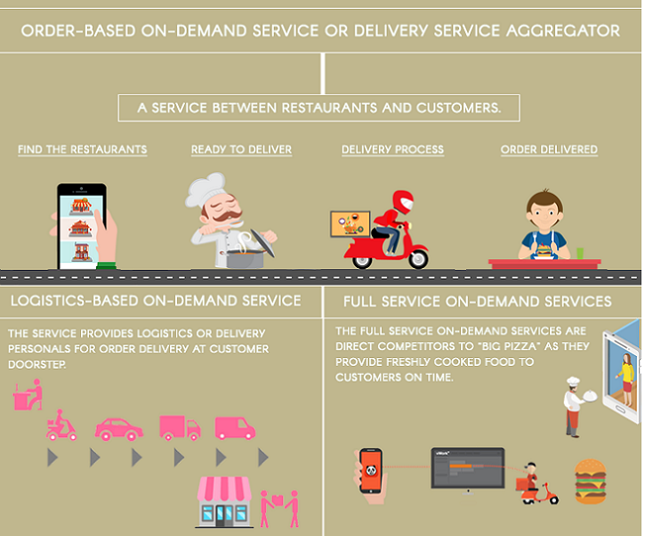 food delivery model