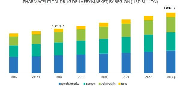 pharmaceutical-drug-delivery-market-by-region