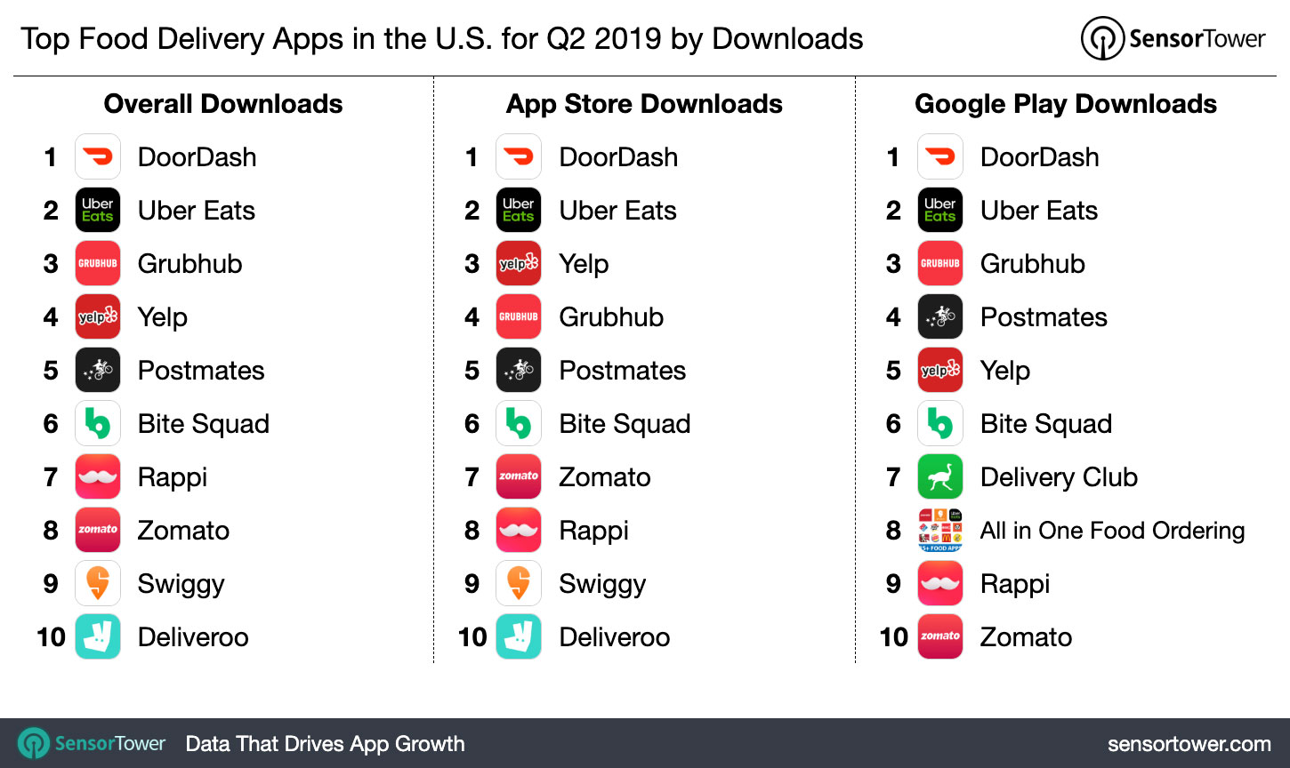 top-food-delivery-apps-us-q2-2019