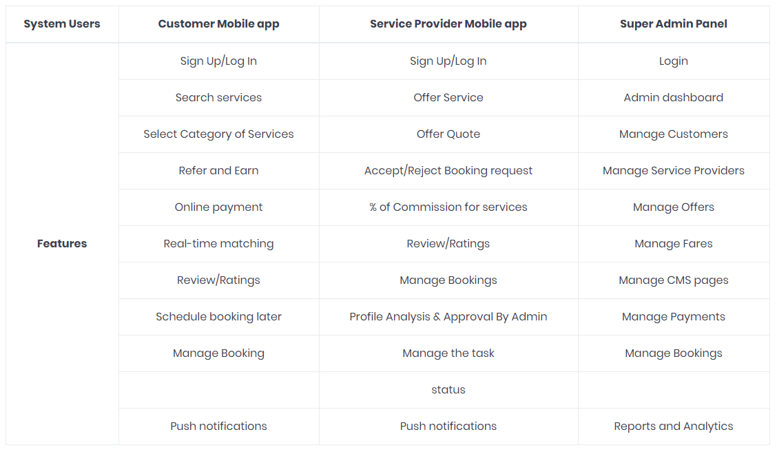 General Features of On-Demand Service App