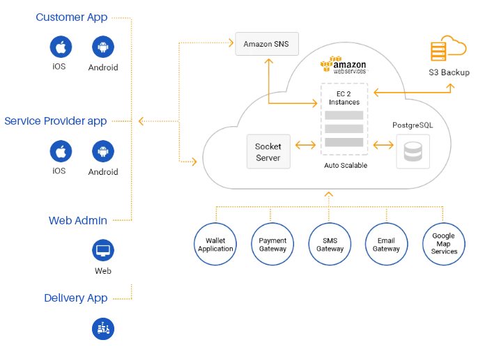 On-Demand Service Marketplace Mobile App Architecture