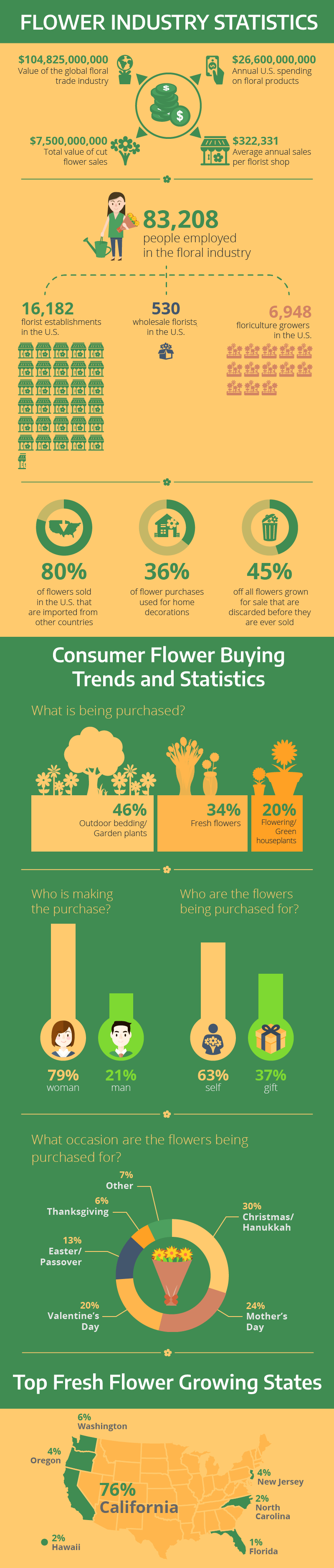 Flower Industry Statistics Infographic