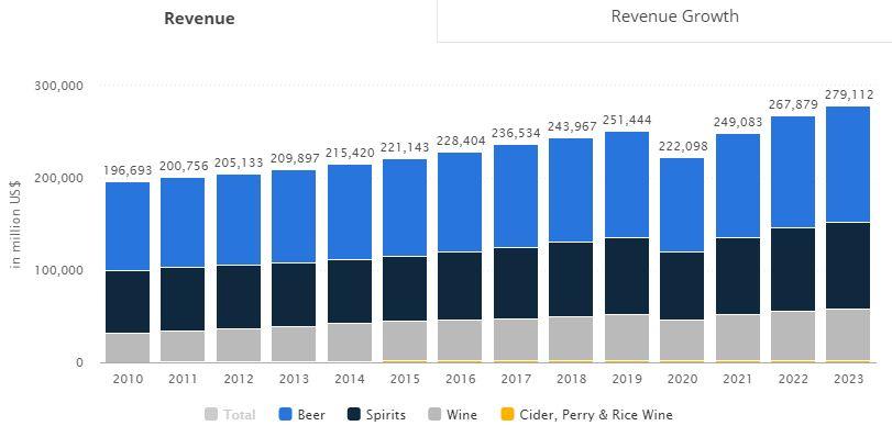 alcohol-revenue-in-million-USD
