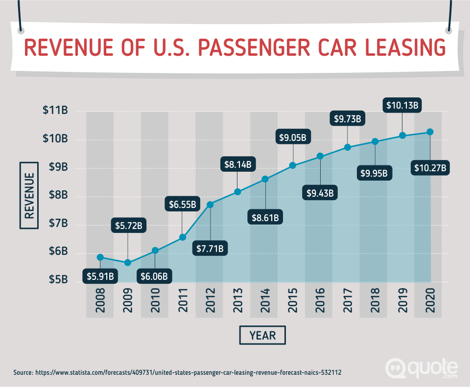 revenue of us passenger car leasing 2008-2020