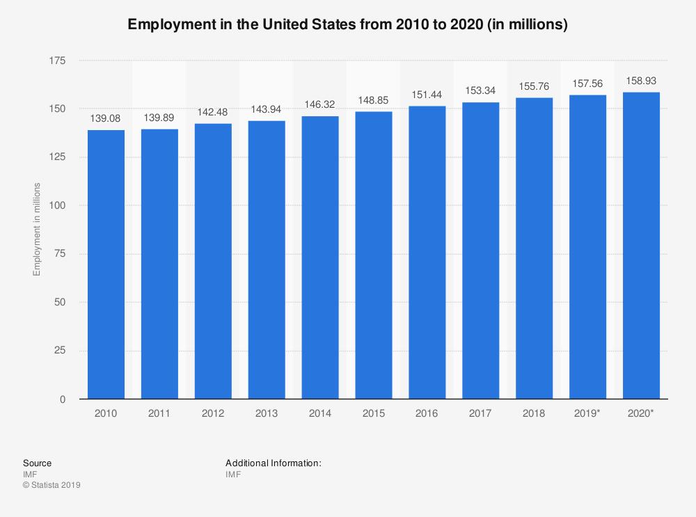 job portal Statistics