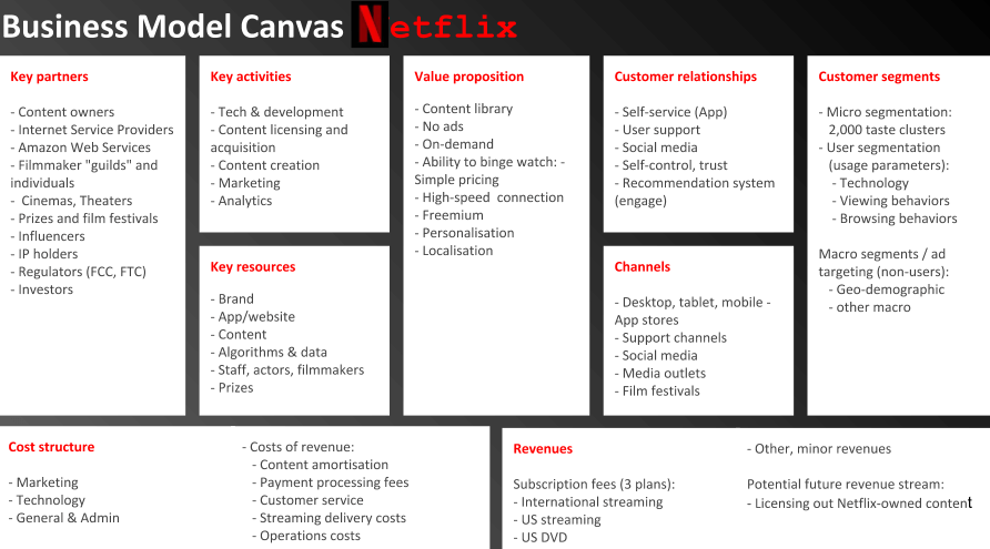 VOD or Video Streaming App Business Model Canvas