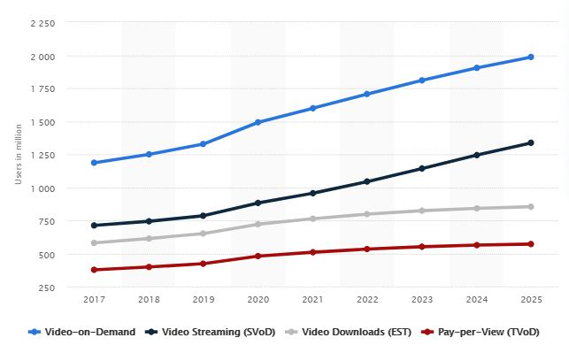 Forecast of Video-on-demand users worldwide from 2017 - 2025