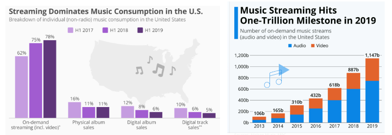 music streaming market size