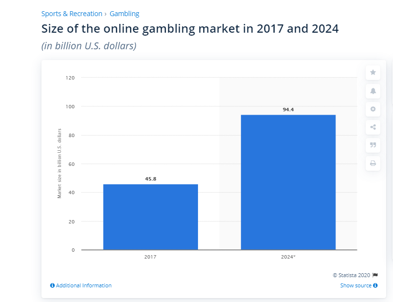 sports betting market size