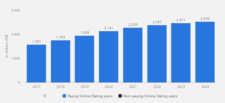 Dating App Stats