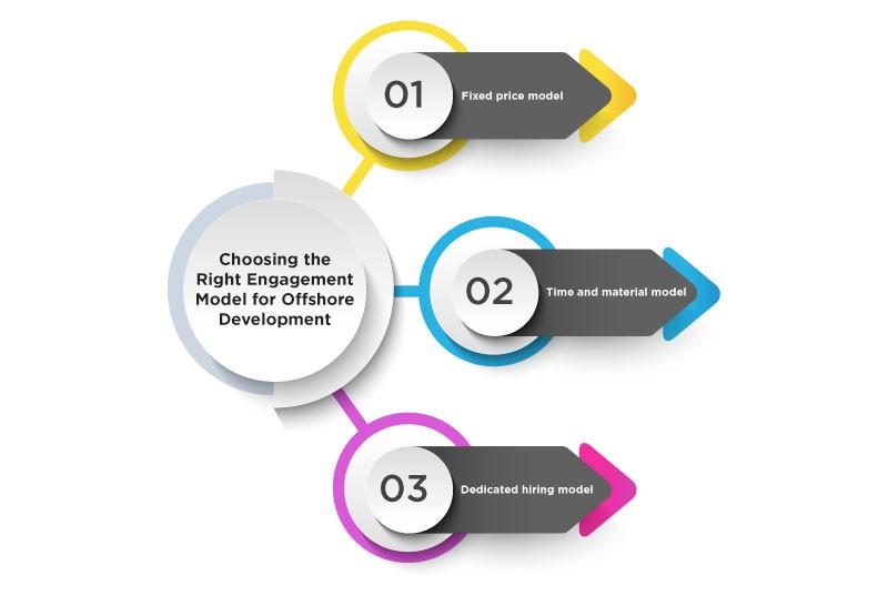 hire models magento developer
