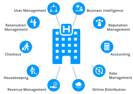 Hotel managment Software development in usa