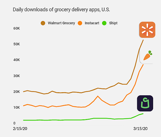 food apps stats