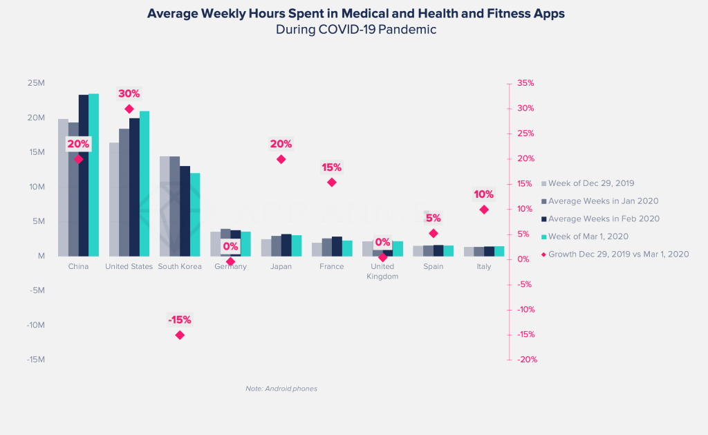 Health and fitness app uses during covid-19