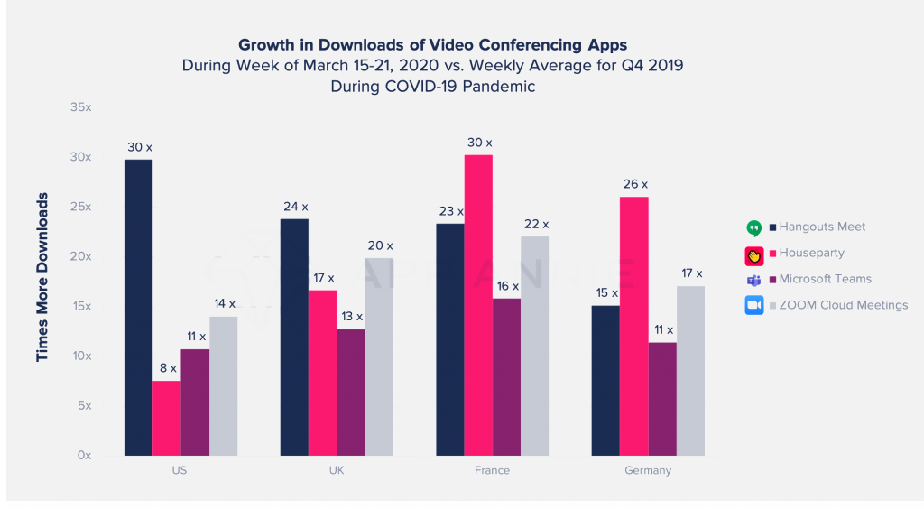 video confrencing apps