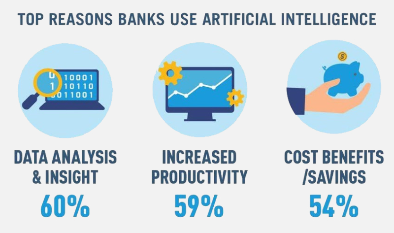What changes AI has brought in the banking industry