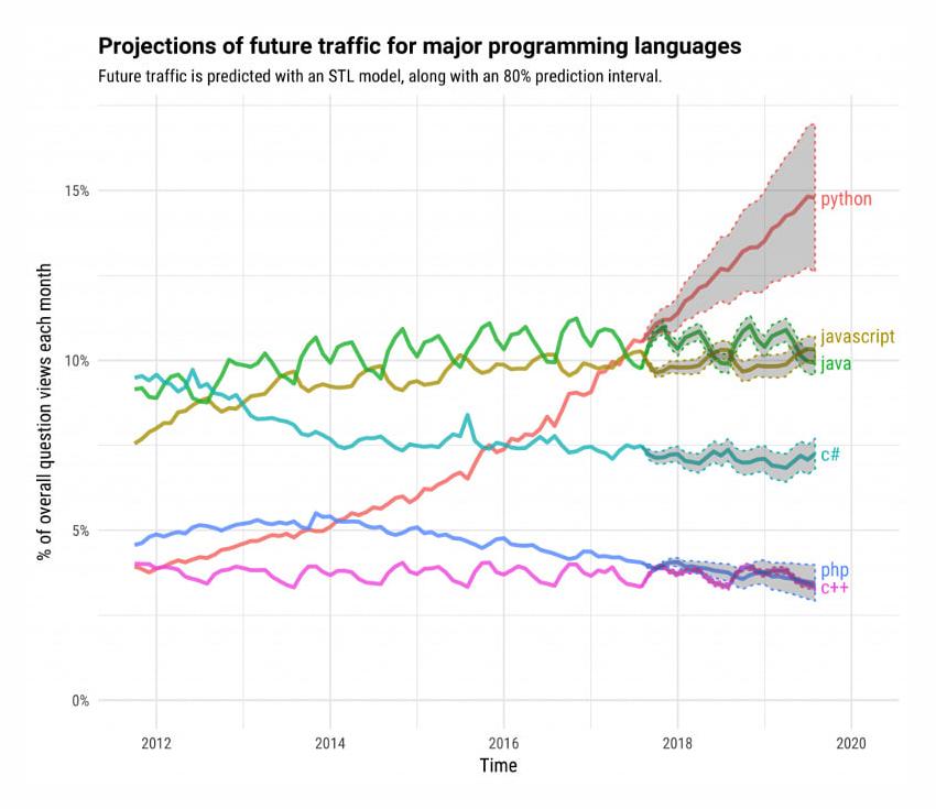 major programming languages 2020