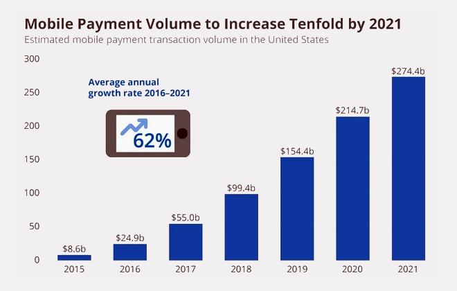 mobile transactions in us in 2020