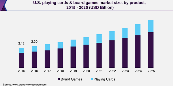 board game market size and statistics