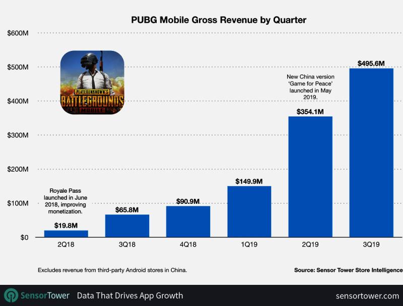 pubg mobile gross revenue by quarter