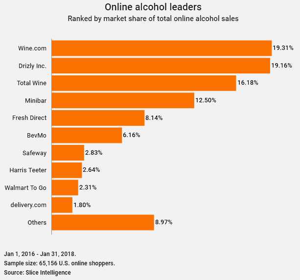 top alcohol delivery companies