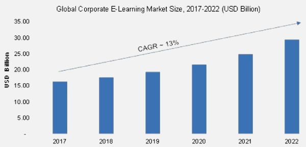 Corporate E-learning Market statistics