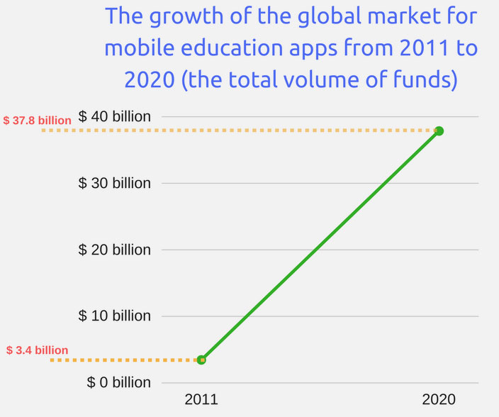 The-growth-of-the-global-market-for-mobile-education-apps-from-2011-to-2020-(the-total-volume-of-funds)