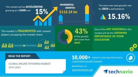 tutors app market size and statistics