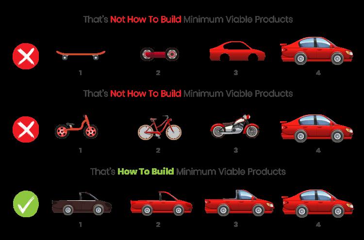 MVP development process