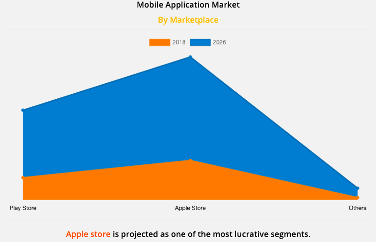 mobile application global market size report