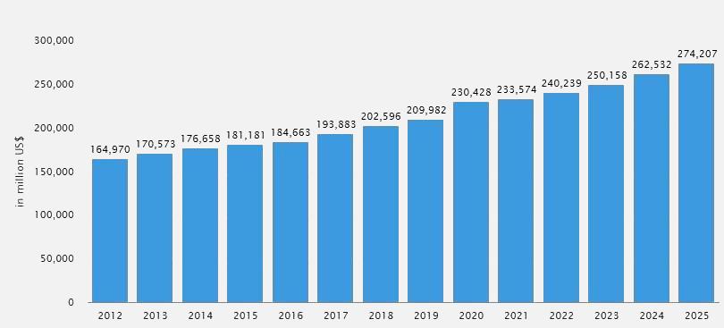 revenue in milk segment till 2025