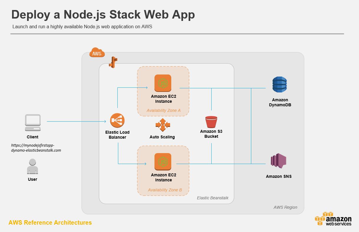 Deploying Node.js Applications to AWS Elastic Beanstalk