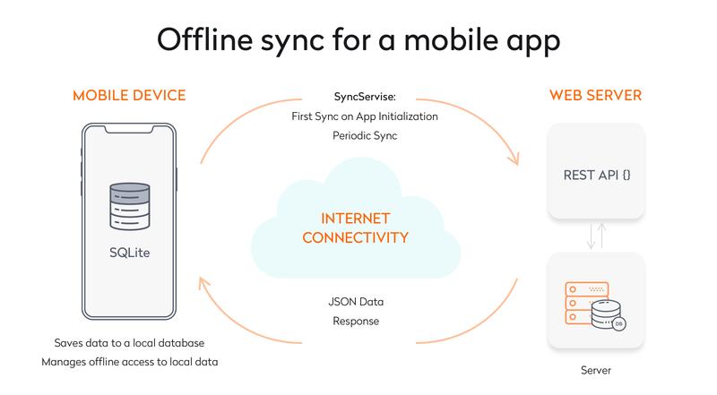 offline sync of a mobile app