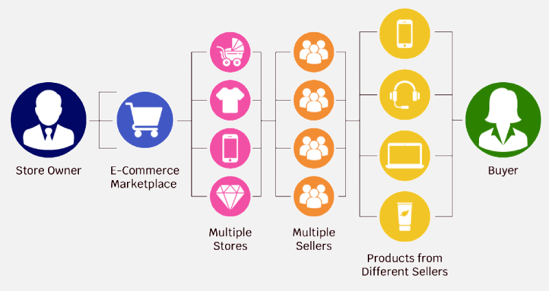 Business Model of Marketplace Apps