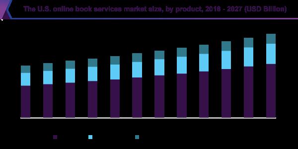 us online book services market size