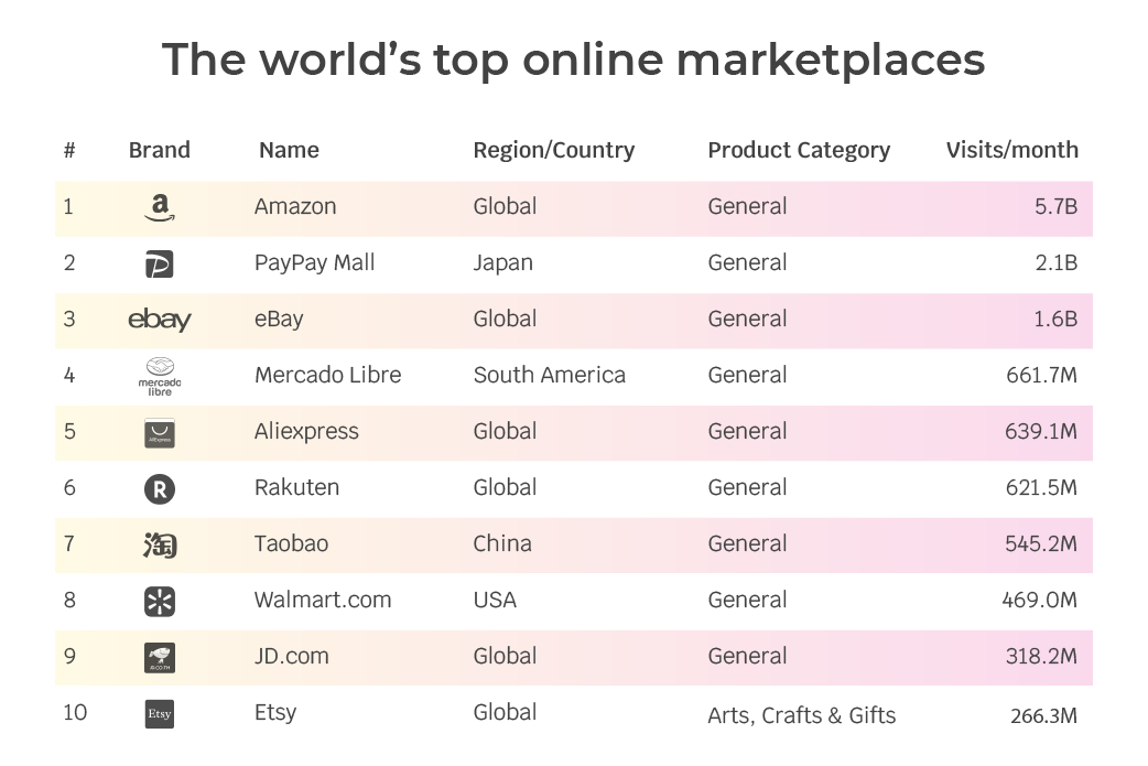 worlds top online marketplaces