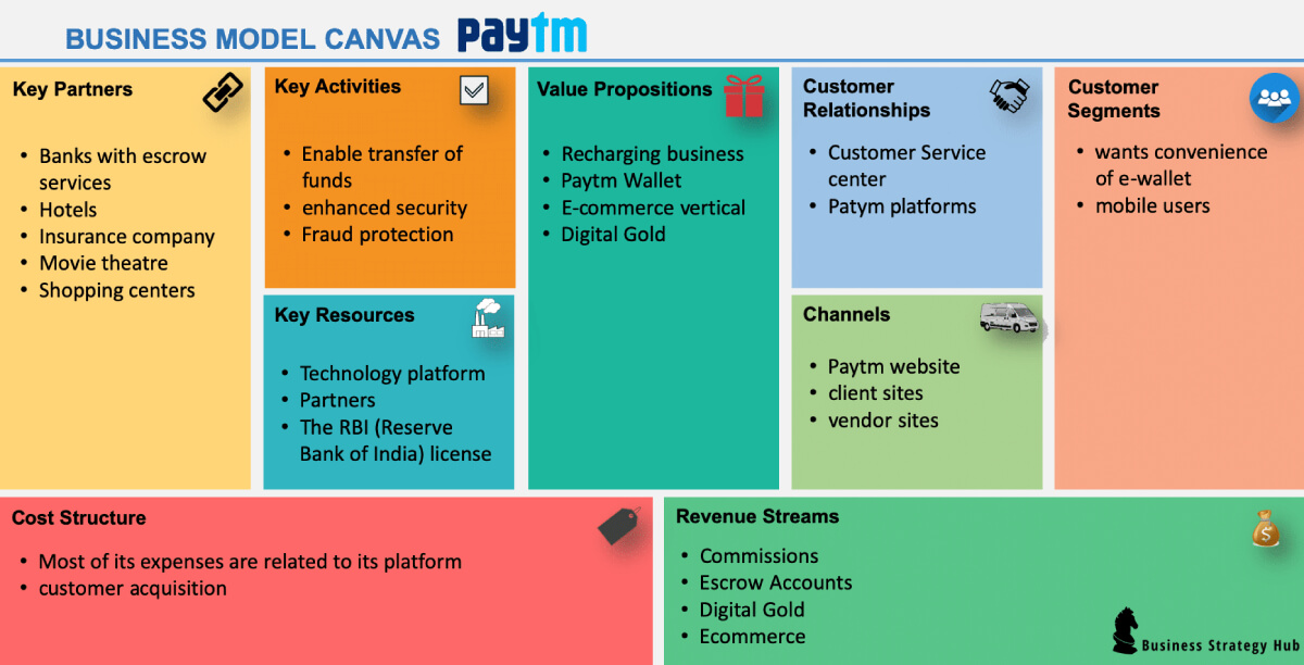 Business Model Canvas of Paytm ewallet app