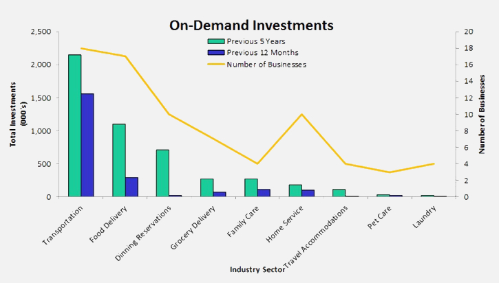 On-demand investment