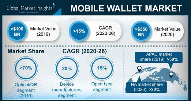 global market size of mobile wallets