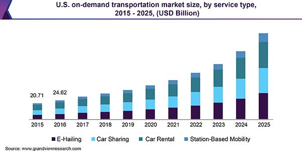 on-demand-transportation-market